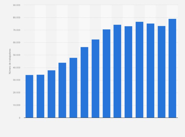 Escoba Estación de policía Acusación  Nike: número de empleados en el mundo | Statista