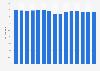 Peso de las ventas de vacaciones en las ventas de la industria en EE. UU. 2014