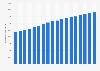 Indemnización total por empleado en EE. UU. 2000-2014