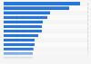 Profesiones mejor pagadas en EE. UU. 2014