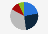 Cuota de mercado industria cosmética por zona geográfica 2011-2014