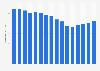 Número de trabajadores de Procter & Gamble a nivel mundial 2007-2019