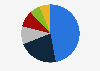 Volumen de ventas netas por región de P&G 2015