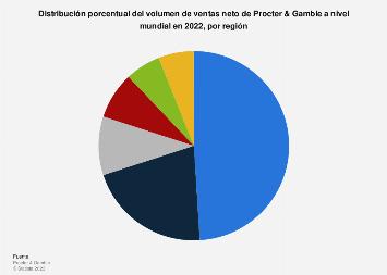 Porcentaje de las ventas netas por región de Procter & Gamble 2019