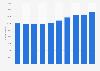 Cifra anual de gimnasios en Estados Unidos 2008-2017