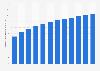 Número de usuarios de móviles en Argentina 2010-2019