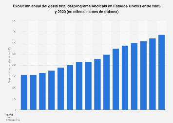 Gasto total de Medicaid en Estados Unidos 2005-2020