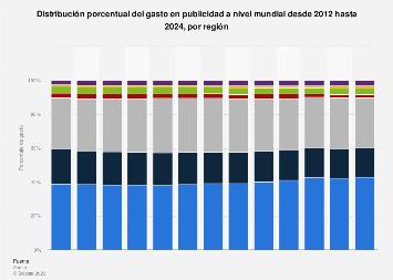Porcentaje del gasto en publicidad en el mundo por región 2011-2021