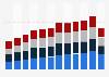 Volumen de ventas en el mercado de bienes de lujo por tipo de producto 2006-2015