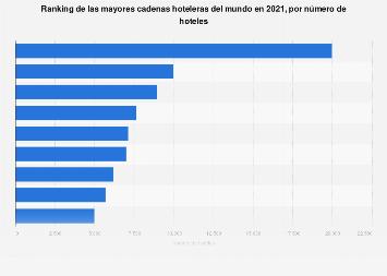 Las 10 cadenas hoteleras con más hoteles en el mundo 2016