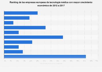 CAGR de las principales empresas de tecnología médica Europa 2012-2017