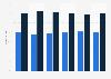 Porcentaje de ventas del mercado de bienes de lujo por género 2007-2013
