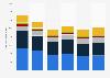 Ventas minoristas de la industria del mueble y decoración del hogar en EE. UU. 2012