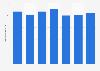 Número total de trasplantes de riñón realizados en Madrid 2012-2017