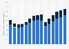 Mobiliario de oficina: exportaciones e importaciones EE. UU. 2000-2014