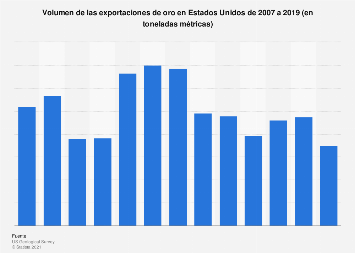 Volumen de oro exportado Estados Unidos 2007-2018