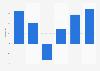 EBIT de la compañía ZTE Corporation 2010-2015