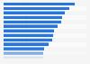Salario bruto promedio de los médicos según especialidad EE. UU. 2013
