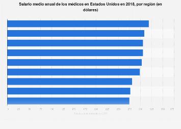 Sueldo medio anual de los médicos por región EE. UU. 2018
