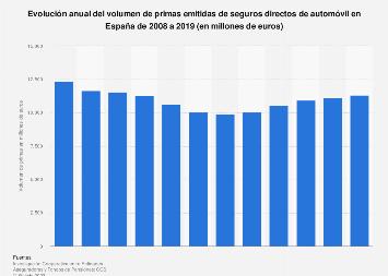 Primas emitidas de seguros de vehículo en el mercado español 2005-2017