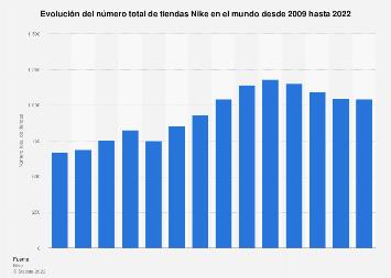 Número total de tiendas Nike en el mundo 2009-2017