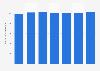 Número de suscriptores de TV de pago 2012-2020