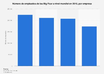 Número de trabajadores de las Big Four por empresa a nivel mundial 2015