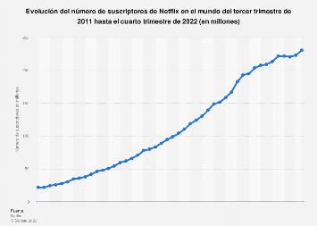 Número de suscriptores de Netflix en streaming en todo el mundo 2011-2018