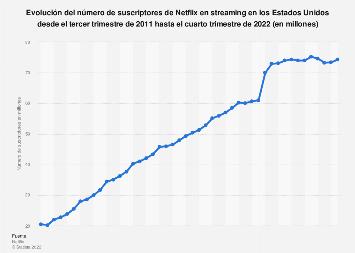 Número trimestral de suscriptores Netflix en streaming Estados Unidos 2011-2018