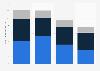 Volumen de ingresos anuales de las Big Four por región a nivel mundial 2015