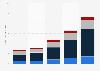 Facebook: media de ingresos por usuario 2011-2015, por región