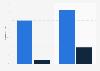 Conciencia y uso del consumidor del método de pago mobile wallet EE. UU. 2015