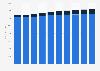Gasto en anuncios de radio EE. UU. por tipo 2010-2019