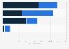 Número de personal retribuido de las bibliotecas EE. UU. 2015