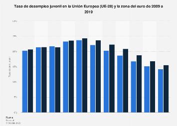 Tasa de desempleo juvenil en la Unión Europea y la eurozona 2009-2018