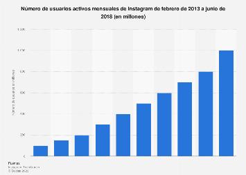 Número de usuarios activos mensuales de Instagram 2013-2018