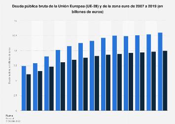 Deuda pública bruta de la Unión Europea y la eurozona 2010-2018