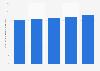 Ingresos de radio a nivel mundial 2010-2014