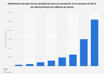 Valor de las monedas de euro en circulación por denominación eurozona 2017