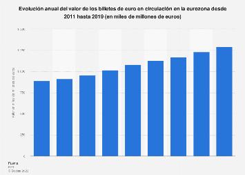Valor de los billetes de euro en circulación eurozona 2011-2018