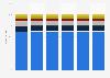 Cuota de mercado norteamericano del patrocinio 2013-2016, por tipo de propiedad