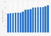 Producción mundial de cobre 2006-2018
