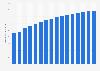 Brasil: número de usuarios de Internet 2013-2019