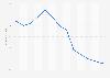 Índice mensual del precio del arroz desde abril de 2014 hasta abril de 2015