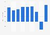 Ganancias netas de la empresa Target en América del Norte 2007-2015