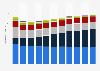 Distribución del tiempo a los medios de comunicación en todo el mundo 2010-2017