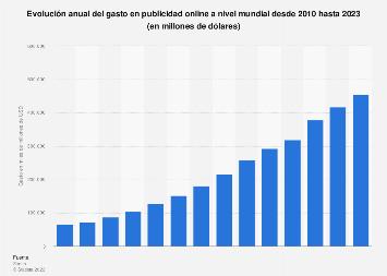Gasto anual en publicidad online en el mundo 2010-2020
