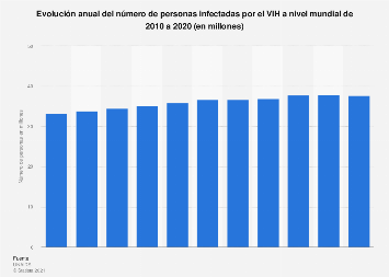 Número de personas infectadas por el VIH a nivel global 2010-2017