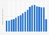 Gasto total en lobby en los Estados Unidos 1998-2015