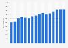 Ingresos totales de Johnson & Johnson en todo el mundo 2013-2021